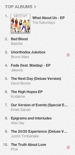 Ranking Top Albums UK